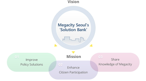 chart of Vision, Mission, Strategy