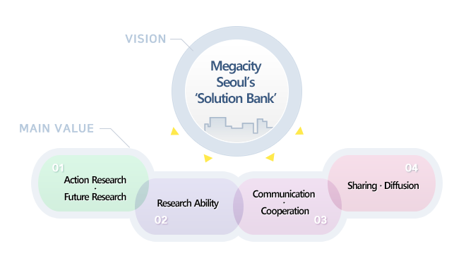 Megacity Seoul's Solution Bank